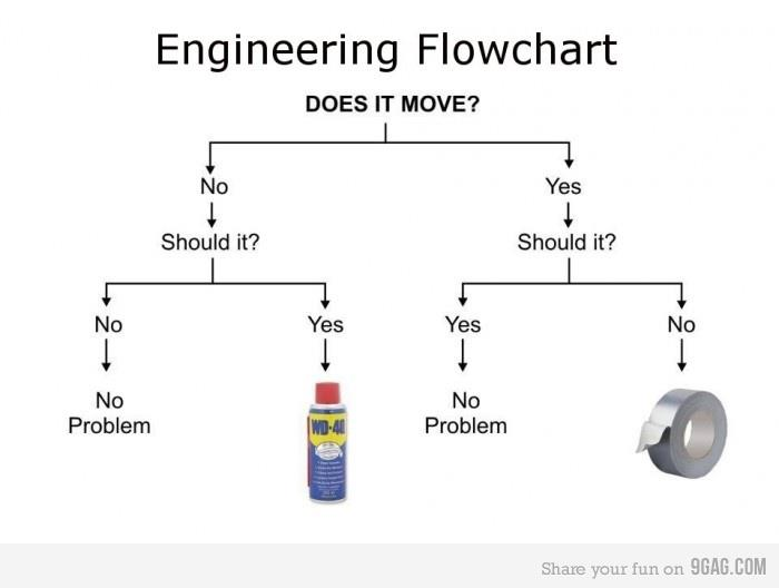 Click image for larger version  Name:engineeringflowchart.jpg Views:9 Size:23.5 KB ID:182494