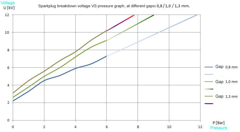Click image for larger version  Name:Voltage_VS_Pressure_curve.jpg Views:3 Size:45.3 KB ID:203536