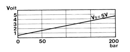 LPG_pressure_sensor